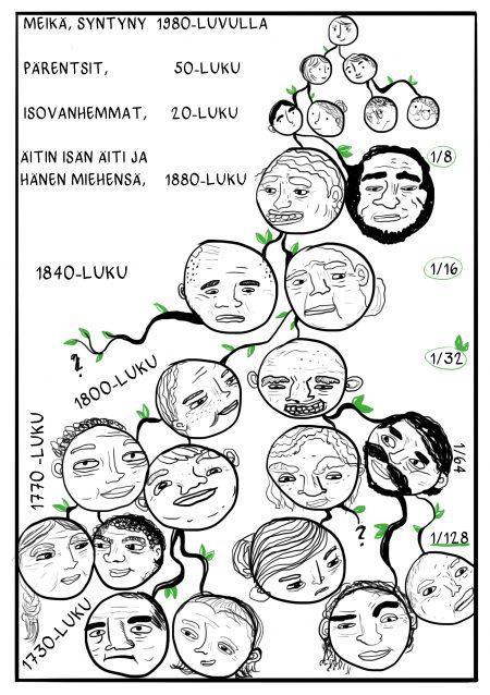 Suku2